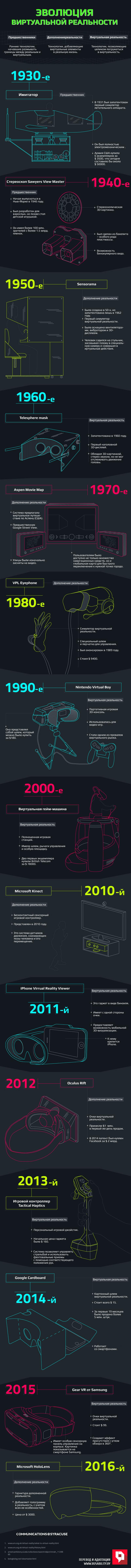 virtual-reality-evolution-rusability